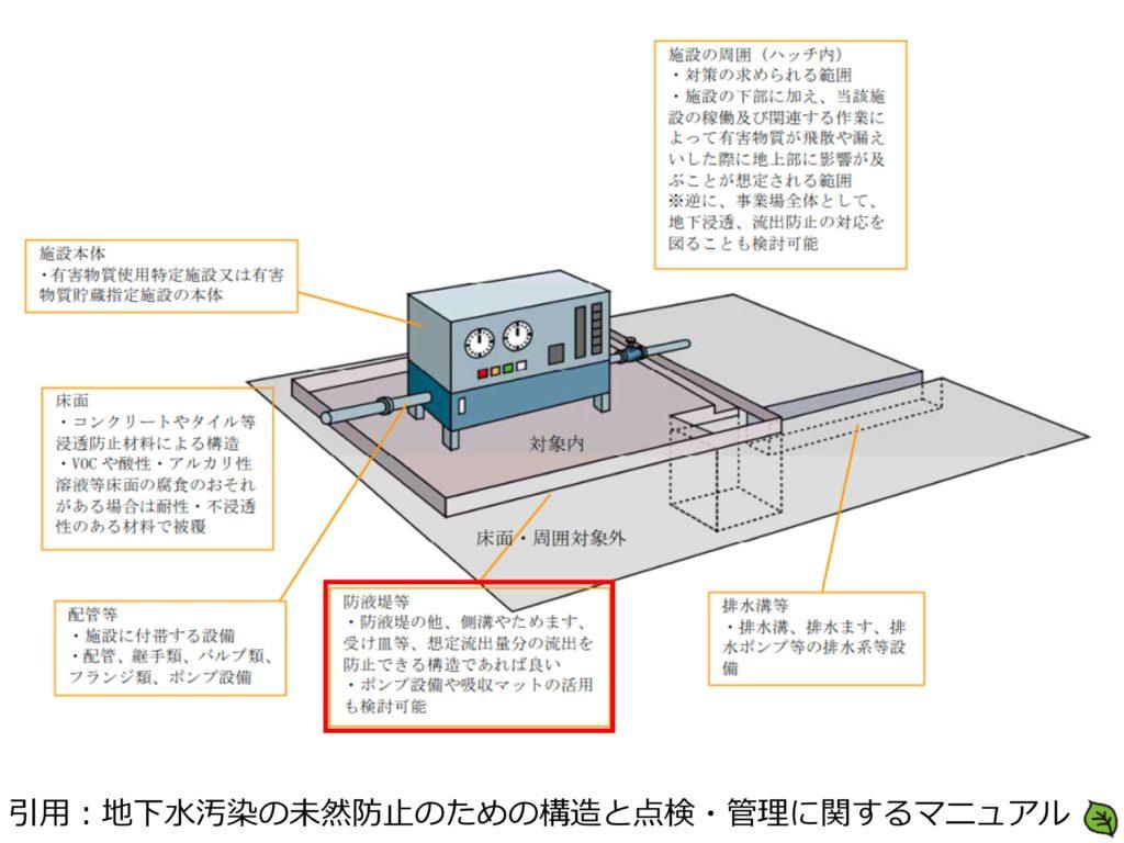 地下水汚染の未然防止のための構造と点検・管理に関するマニュアル