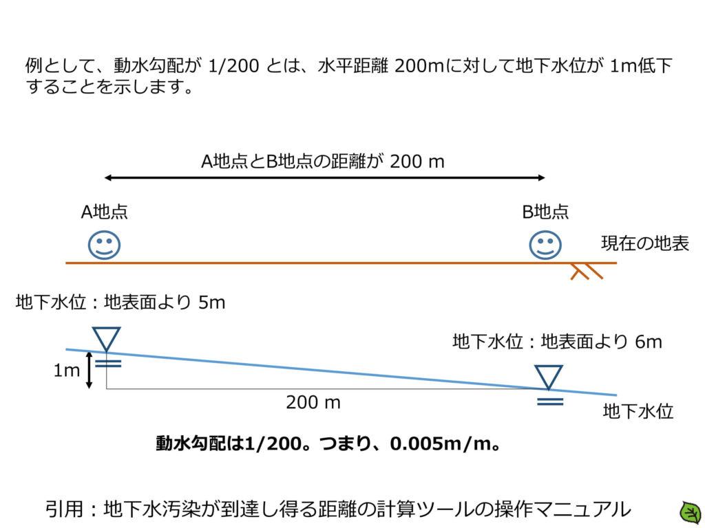 地下水汚染が到達し得る距離の計算ツール 動水勾配