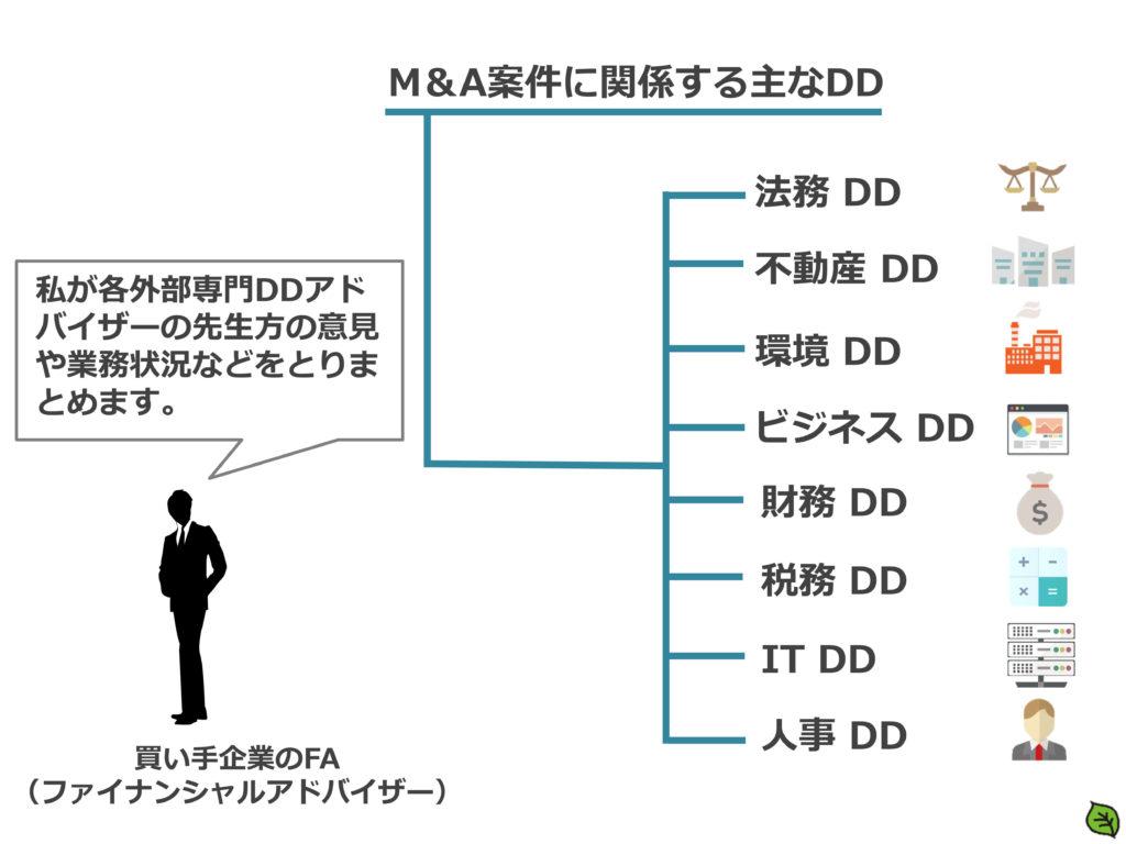 M&AにおけるFA (ファイナンシャルアドバイザー) と専門DDアドバイザー