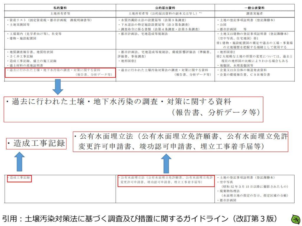 平成29年 土壌汚染調査技術管理者試験 問題4