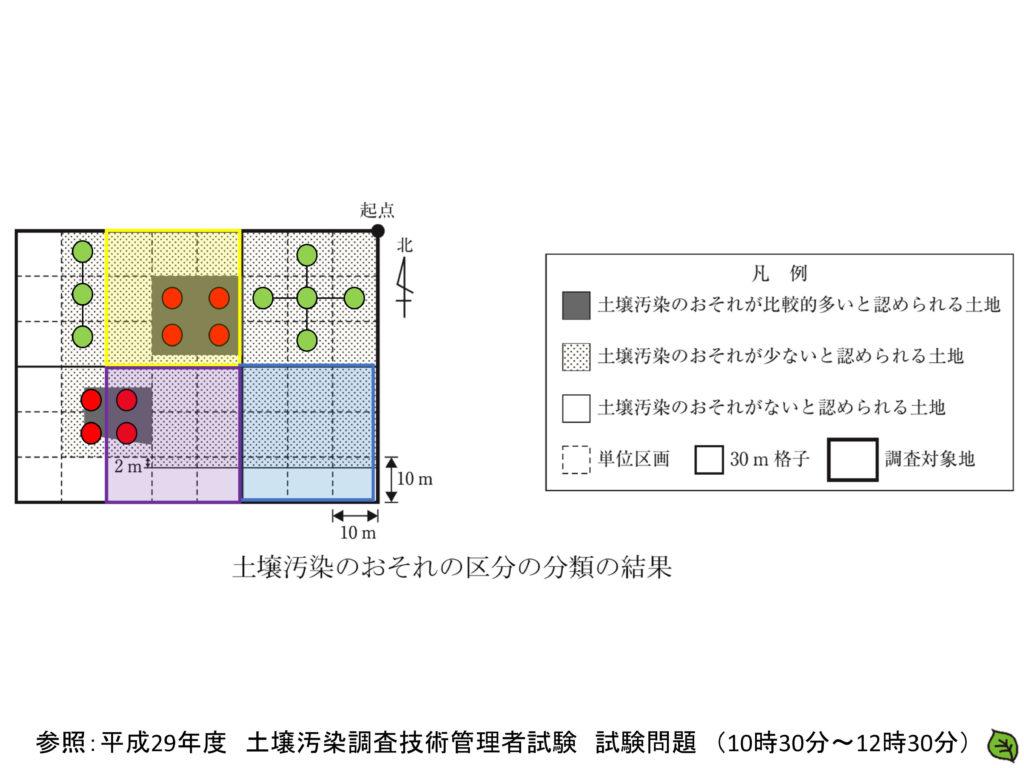 平成29年 土壌汚染調査技術管理者試験 問題5-3