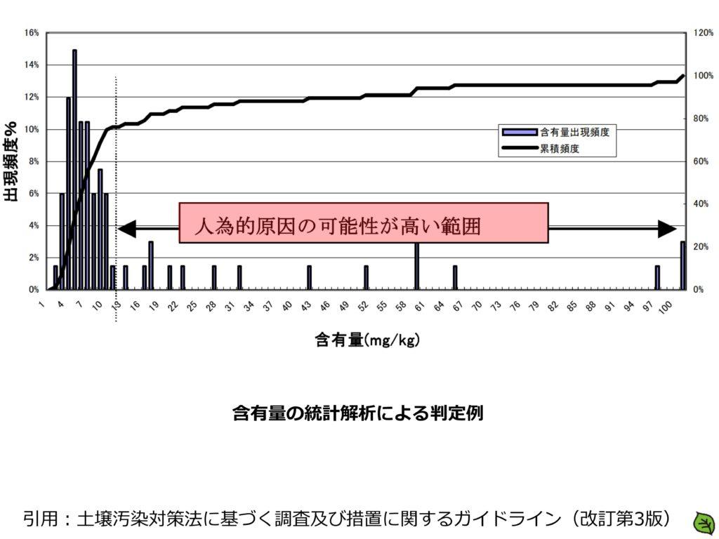 土壌汚染対策法の含有量の統計解析による判定例