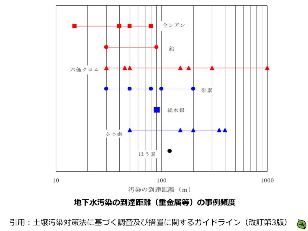 地下水汚染の到達距離(重金属等)の事例頻度