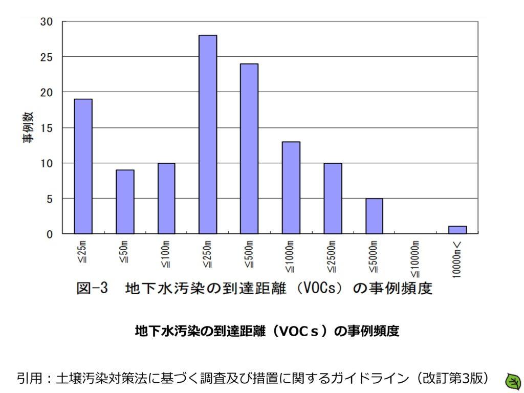 地下水汚染の到達距離(VOCs)の事例頻度