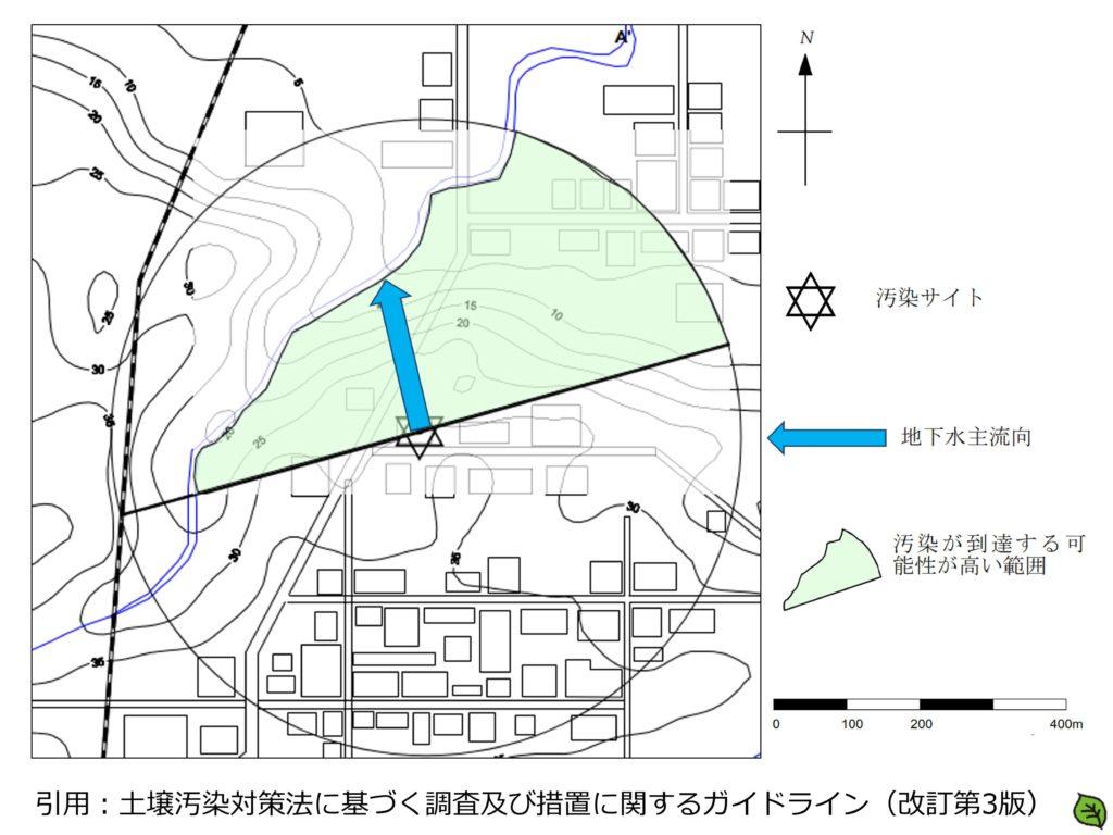 地下水流向図