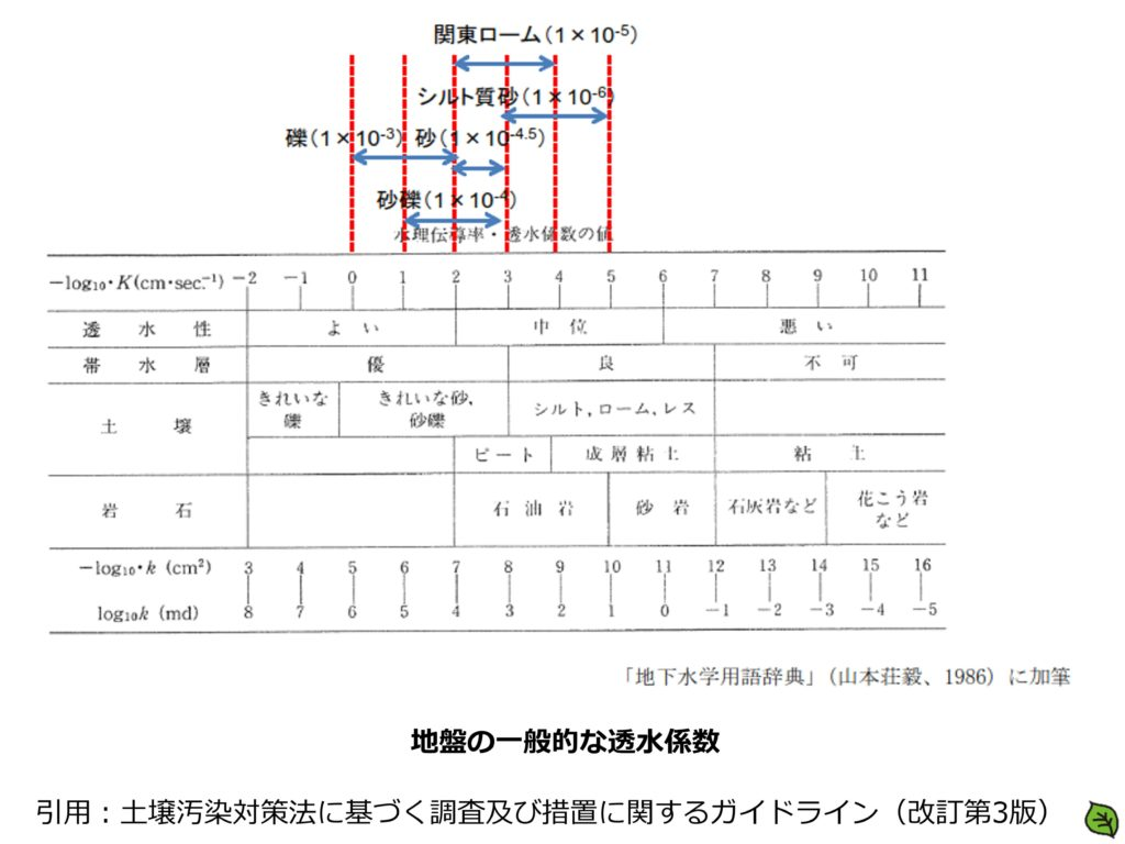 地盤の一般的な透水係数