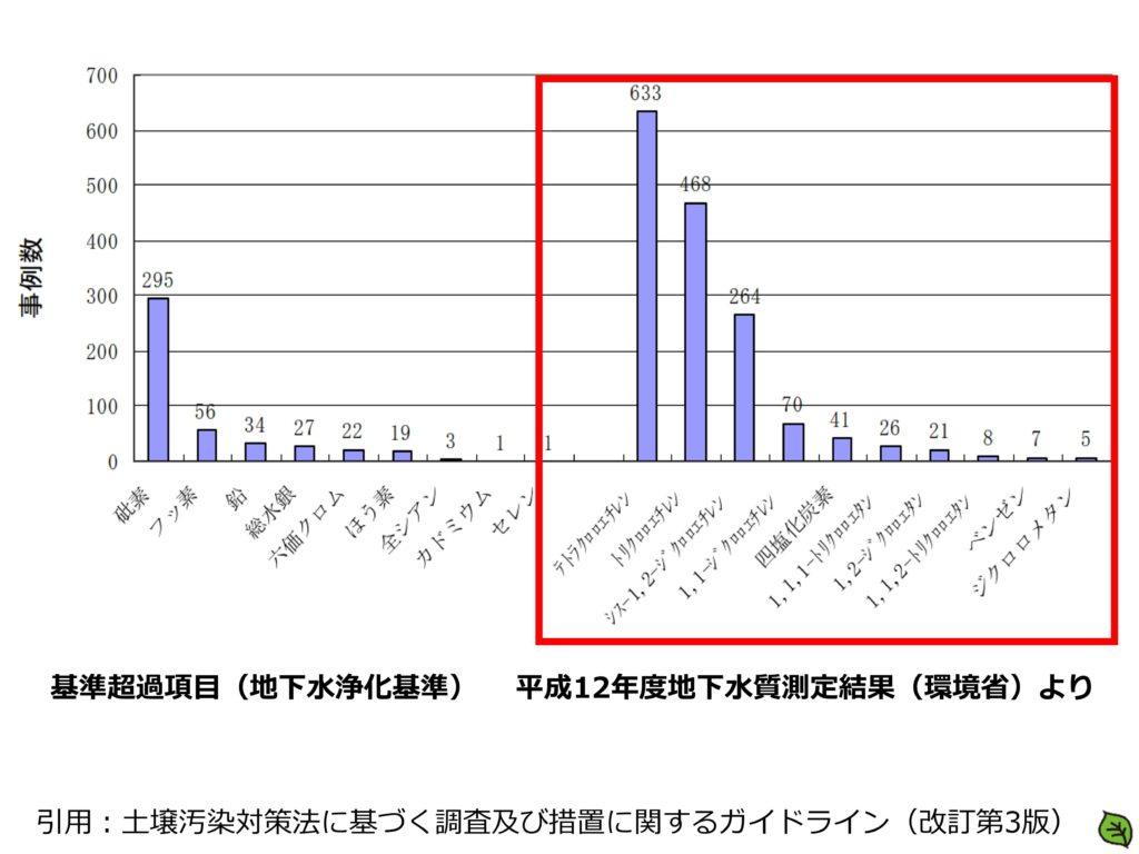 基準超過項目(地下水浄化基準) 平成12年度地下水質測定結果(環境省)より VOC