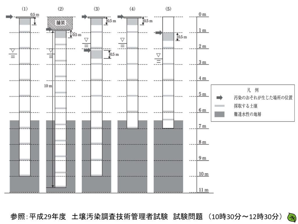 平成29年 土壌汚染調査技術管理者試験 問題16