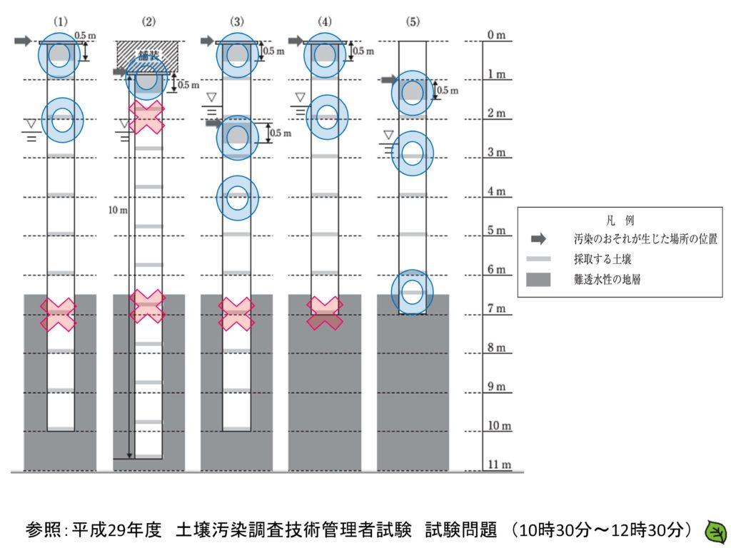 平成29年 土壌汚染調査技術管理者試験 問題16-2