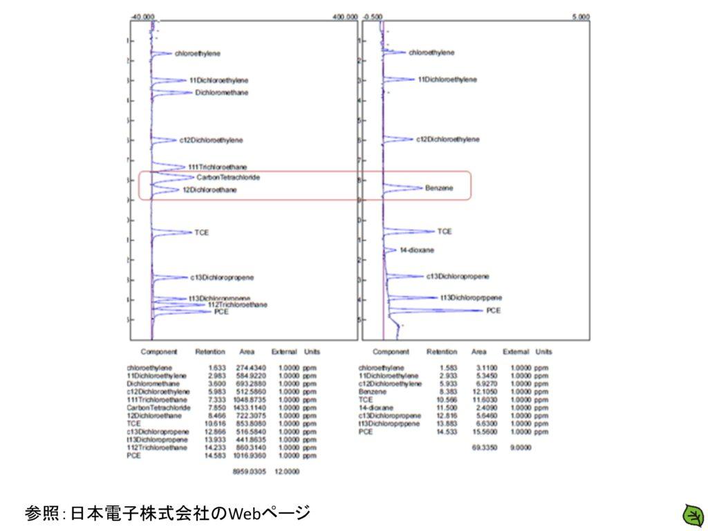 平成29年 土壌汚染調査技術管理者試験 問題17-2