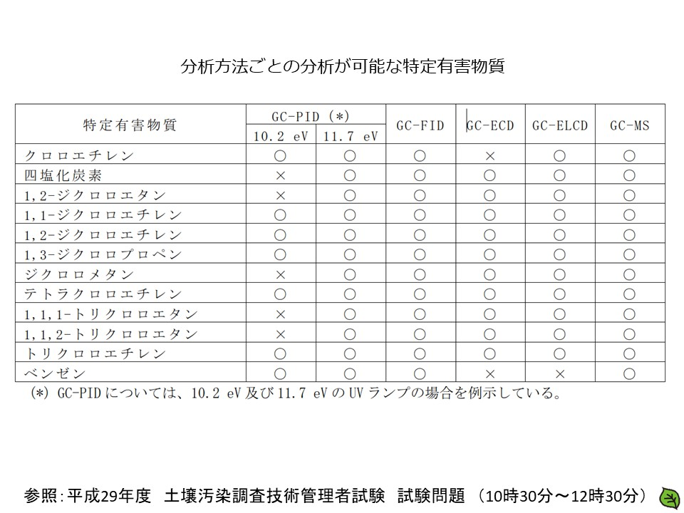 平成29年 土壌汚染調査技術管理者試験 問題17-4