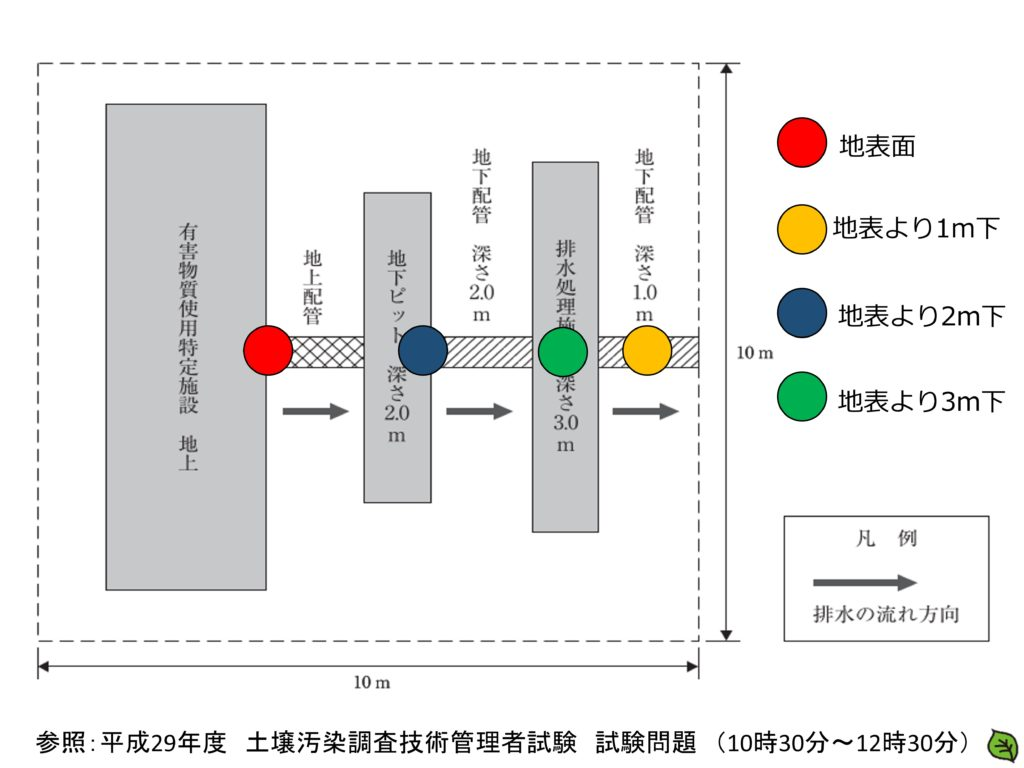 平成29年 土壌汚染調査技術管理者試験 問題21-2