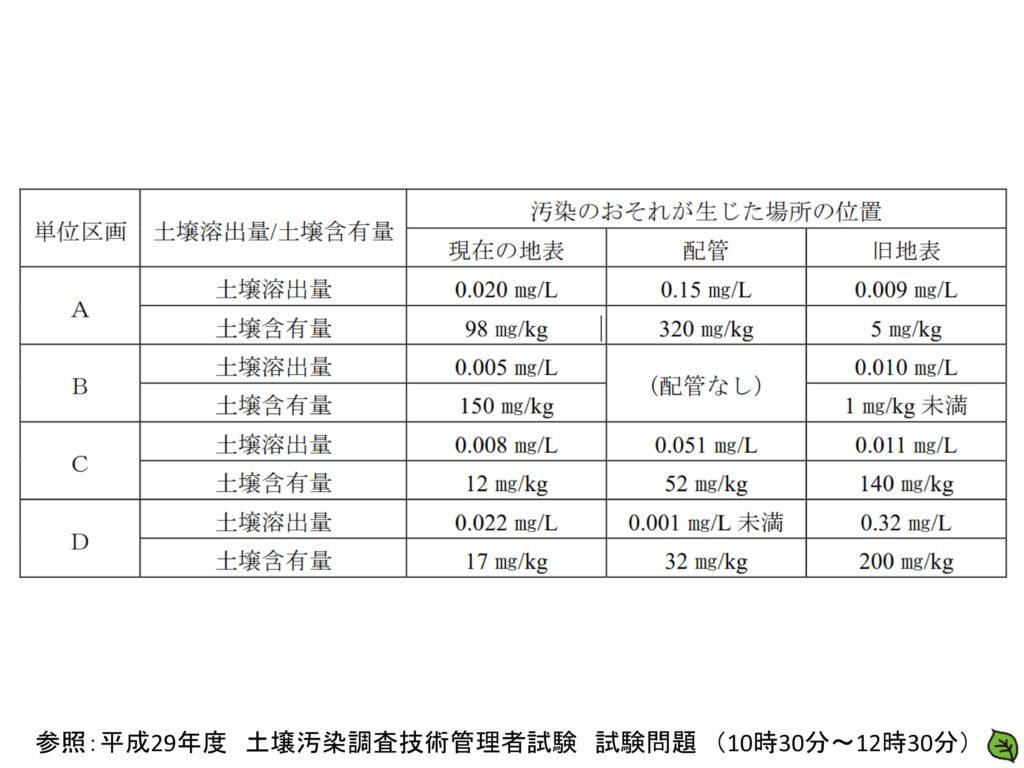 平成29年 土壌汚染調査技術管理者試験 問題27-1