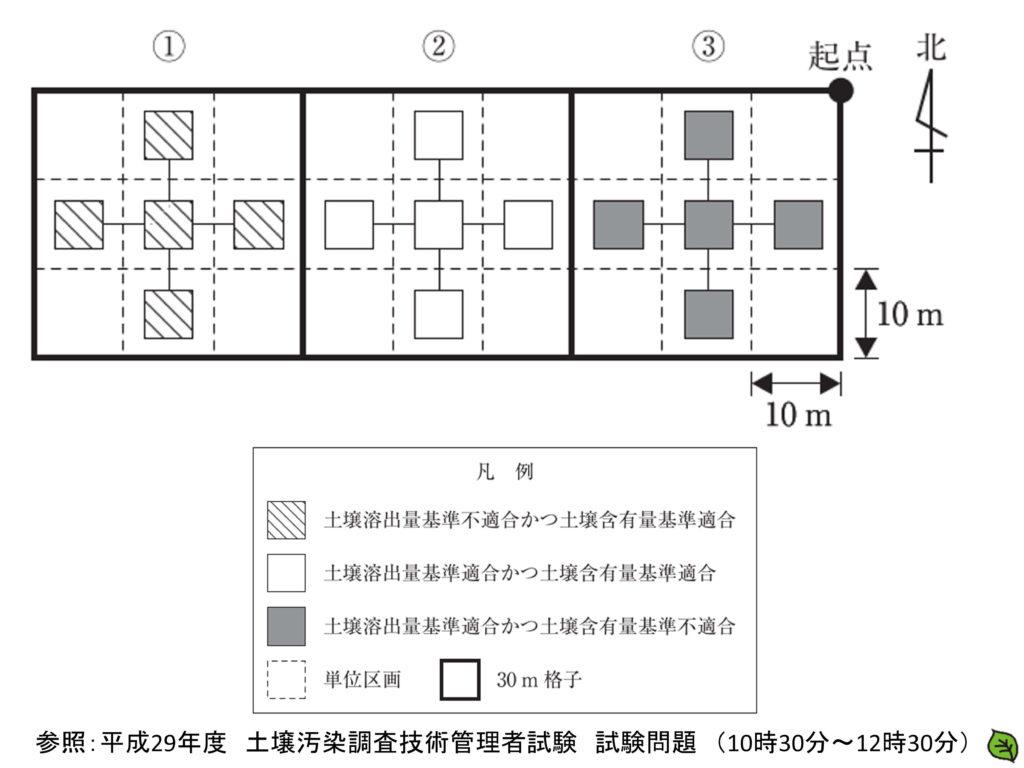 平成29年 土壌汚染調査技術管理者試験 問題29