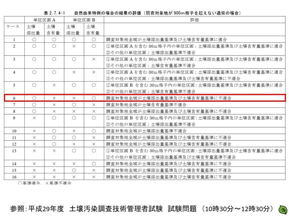 平成29年 土壌汚染調査技術管理者試験 問題30-2