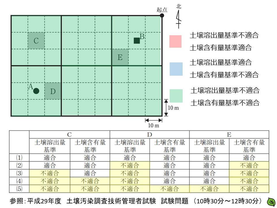 平成29年 土壌汚染調査技術管理者試験 問題30-3
