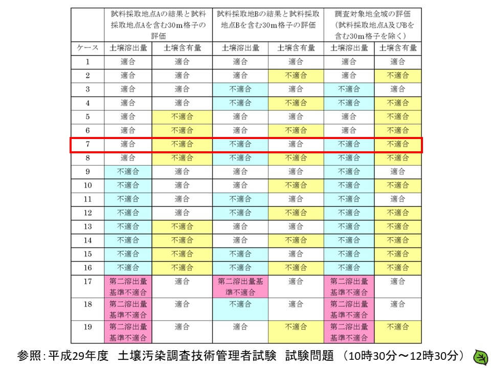 平成29年 土壌汚染調査技術管理者試験 問題30-4