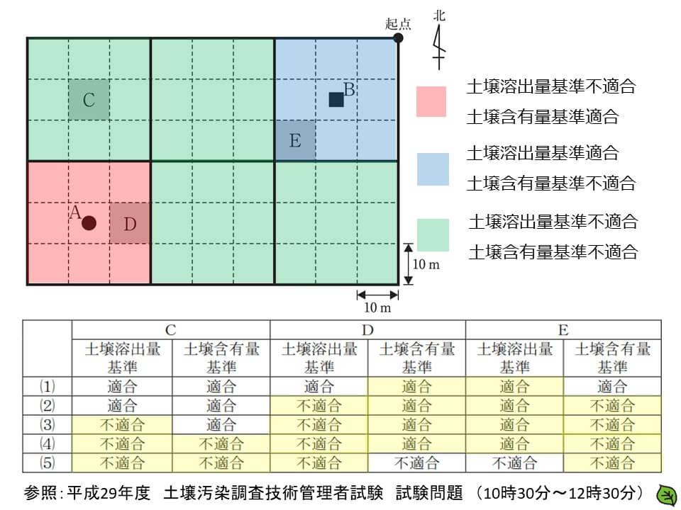 平成29年 土壌汚染調査技術管理者試験 問題30-5