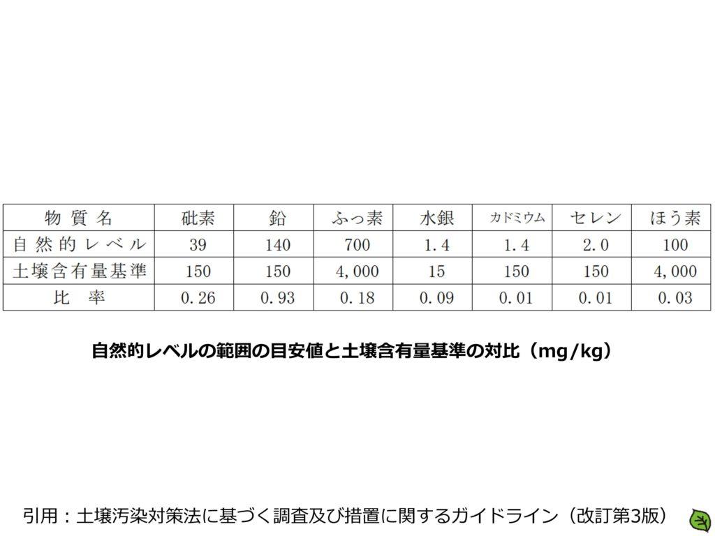 自然的レベルの範囲の目安値と土壌含有量基準の対比