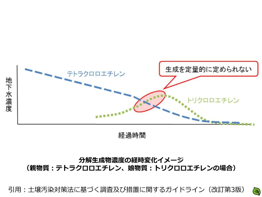 分解生成物濃度の経時変化イメージ