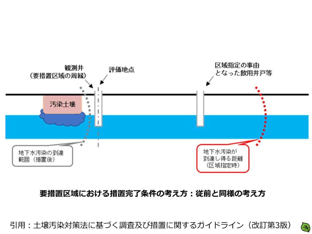 要措置区域における措置完了条件の考え方:従前と同様の考え方