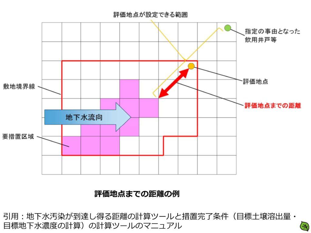 評価地点までの距離の例