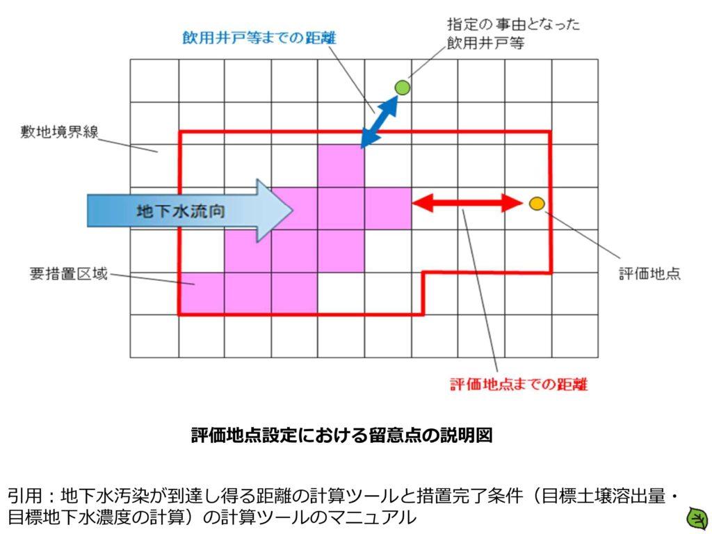 評価地点設定における留意点の説明図