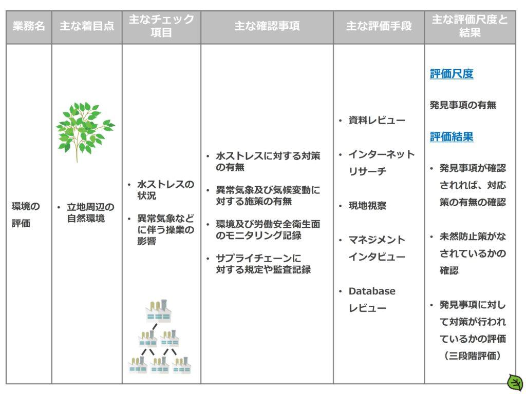 ESGの環境面の評価