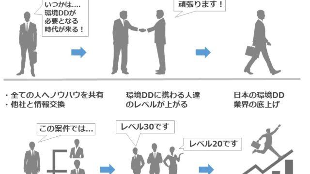 【要チェック】M&A取引における環境デューデリジェンス(環境DD)の本質的な考え方 タイトル