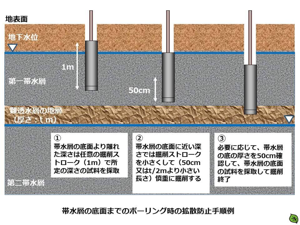 土壌汚染調査のボーリング調査方法1 帯水層の底面までのボーリング時の拡散防止手順例