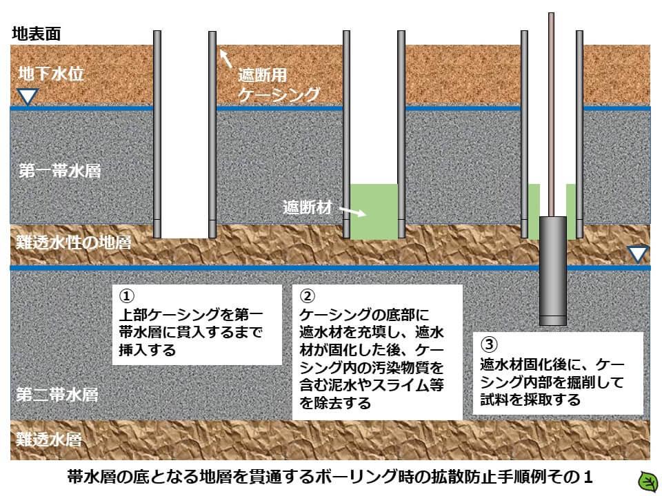 土壌汚染調査のボーリング調査方法2 帯水層の底面までのボーリング時の拡散防止手順例