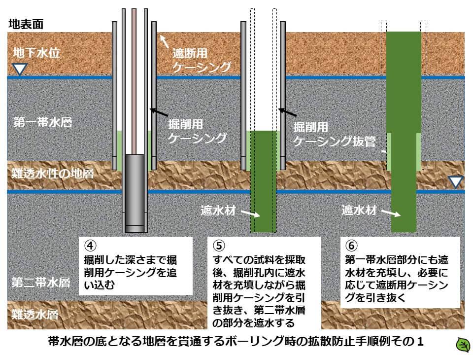 土壌汚染調査のボーリング調査方法3 帯水層の底面までのボーリング時の拡散防止手順例