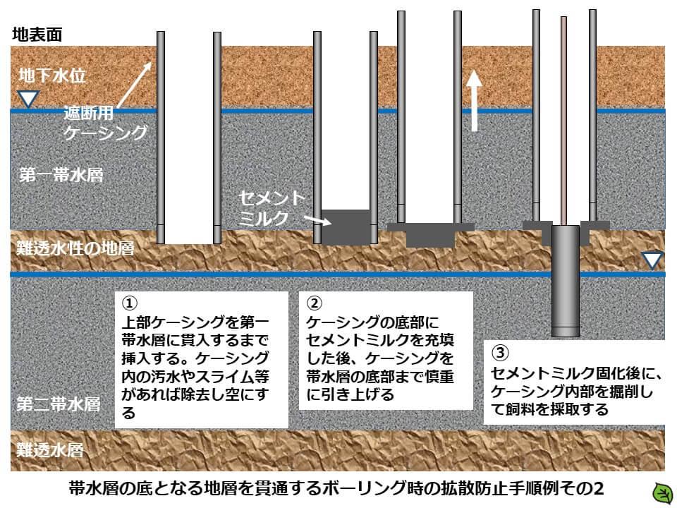 土壌汚染調査のボーリング調査方法4 帯水層の底となる地層を貫通するボーリング時の拡散防止手順例
