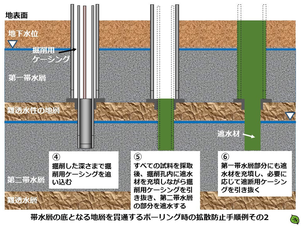 土壌汚染調査のボーリング調査方法5 帯水層の底となる地層を貫通するボーリング時の拡散防止手順例