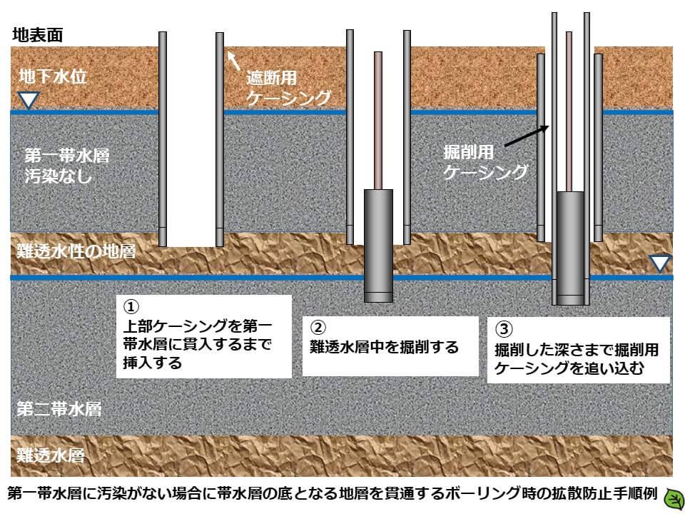 土壌汚染調査のボーリング調査方法6 第一帯水層に汚染がない場合に帯水層の底となる地層を貫通するボーリング時の拡散止手順例