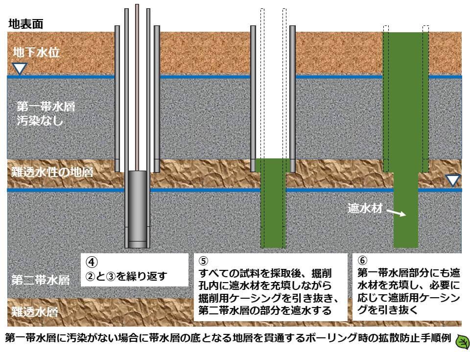 土壌汚染調査のボーリング調査方法7 第一帯水層に汚染がない場合に帯水層の底となる地層を貫通するボーリング時の拡散防止手順例