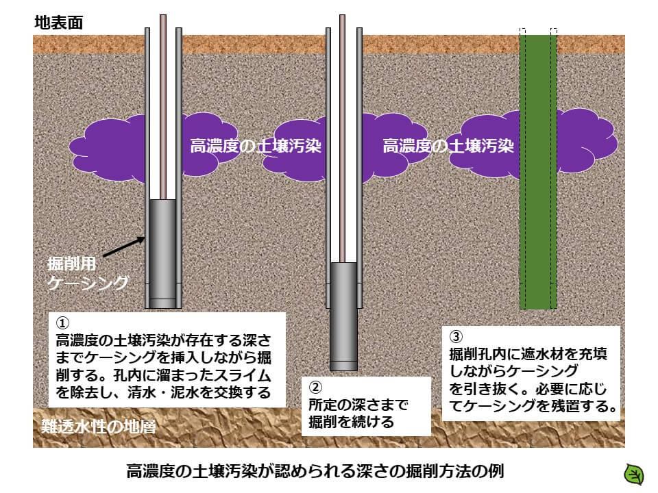 土壌汚染調査のボーリング調査方法8 高濃度の土壌汚染が認められる深さの掘削方法の例