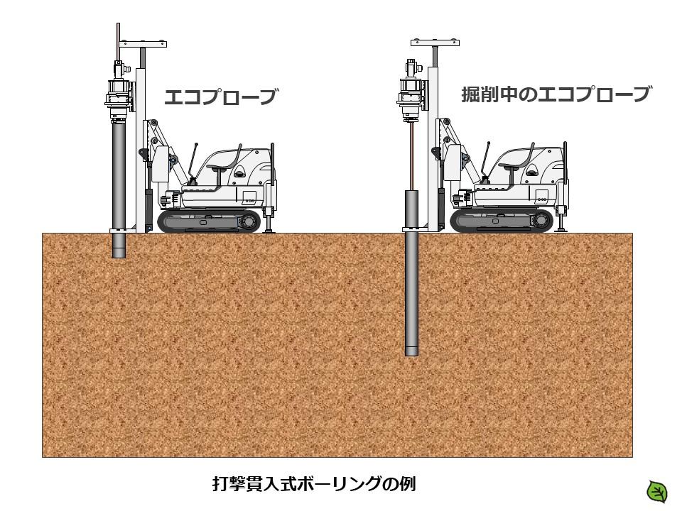 土壌汚染 打撃貫入式ボーリングの例