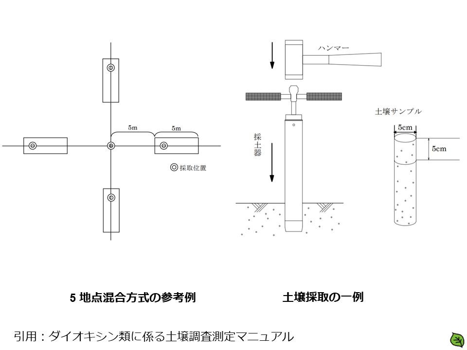 ダイオキシン類対に係る土壌調査測定マニュアル