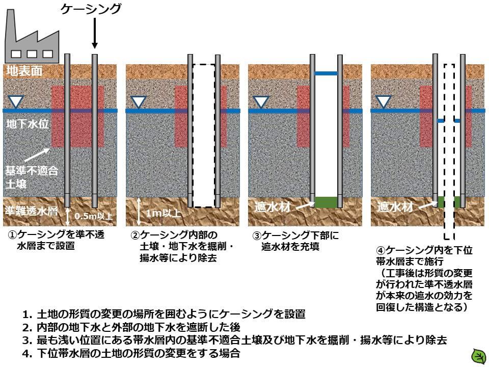 土地の形質の変更の場所にケーシングを設置、最も浅い位置にある帯水層内の基準不適合土壌及び地下水を除去等、下位帯水層の土地の形質の変更をする場合