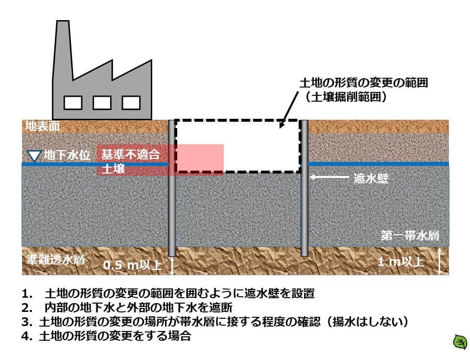 土地の形質の変更の場所を囲むように遮水壁を設置することにより、内部の地下水と外部の地下水を遮断した後に、土地の形質の変更をする場合
