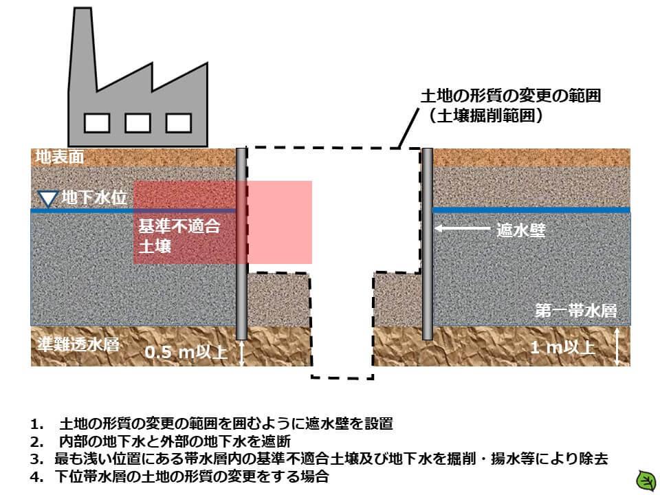 土地の形質の変更の場所遮水壁を設置、最も浅い位置にある帯水層内の基準不適合土壌及び地下水を除去、下位帯水層の土地の形質の変更をする場合