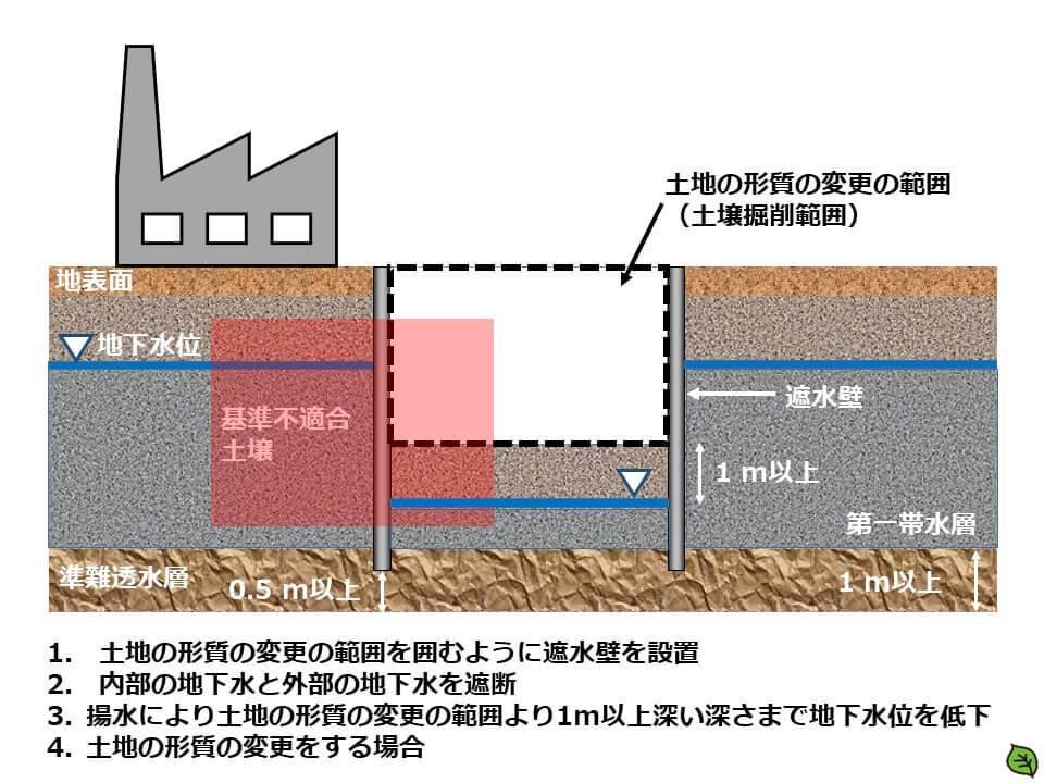 土地の形質の変更の範囲を囲むように遮水壁を設置、揚水により土地の形質の変更の範囲より1m以上深い深さまで地下水位を低下させた上で、土地の形質の変更をする場合