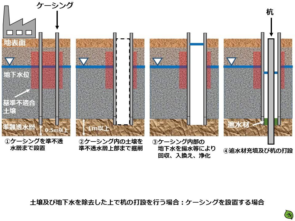 土壌及び地下水を除去した上で杭の打設を行う場合:ケーシングを設置する場合