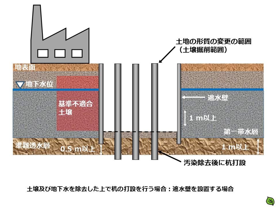 土壌及び地下水を除去した上で杭の打設を行う場合:遮水壁を設置する場合