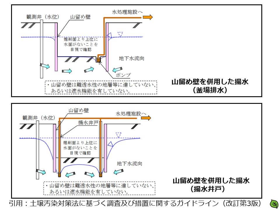 地下水の水質を監視して施行する方法1