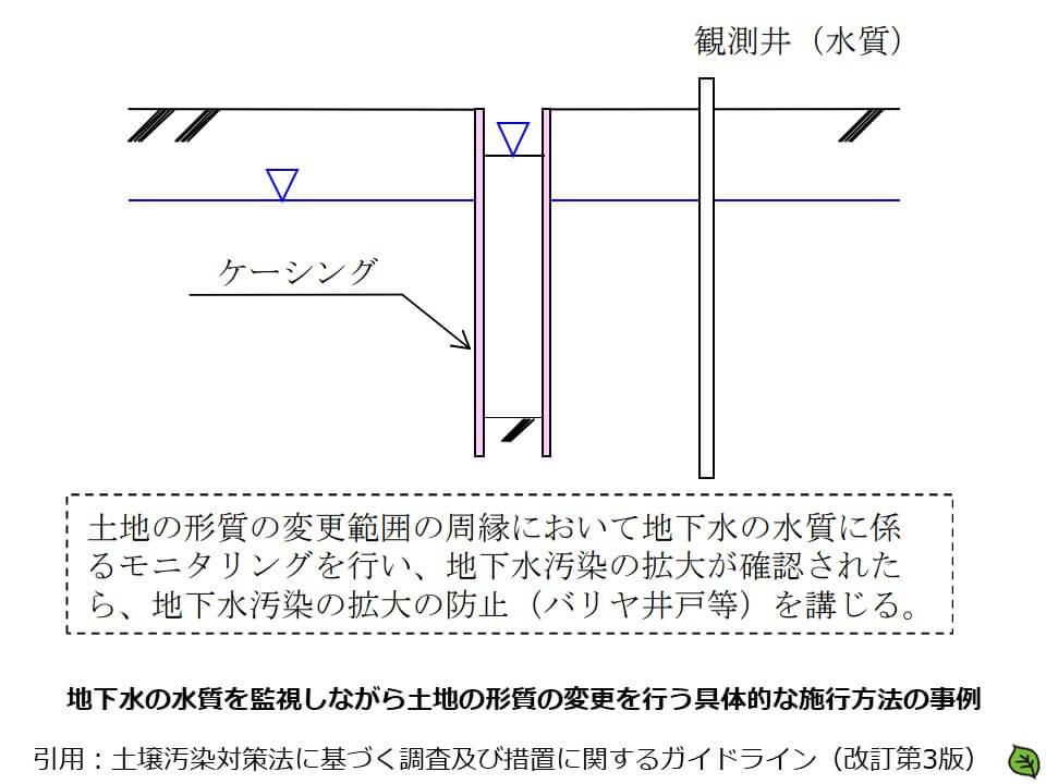 地下水の水質を監視して施行する方法2