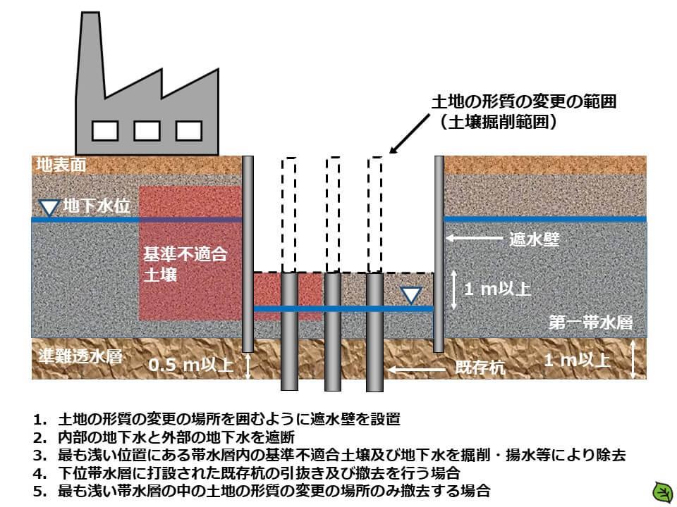 汚染土壌及び地下水除去後の引抜き:遮水壁を設置する場合