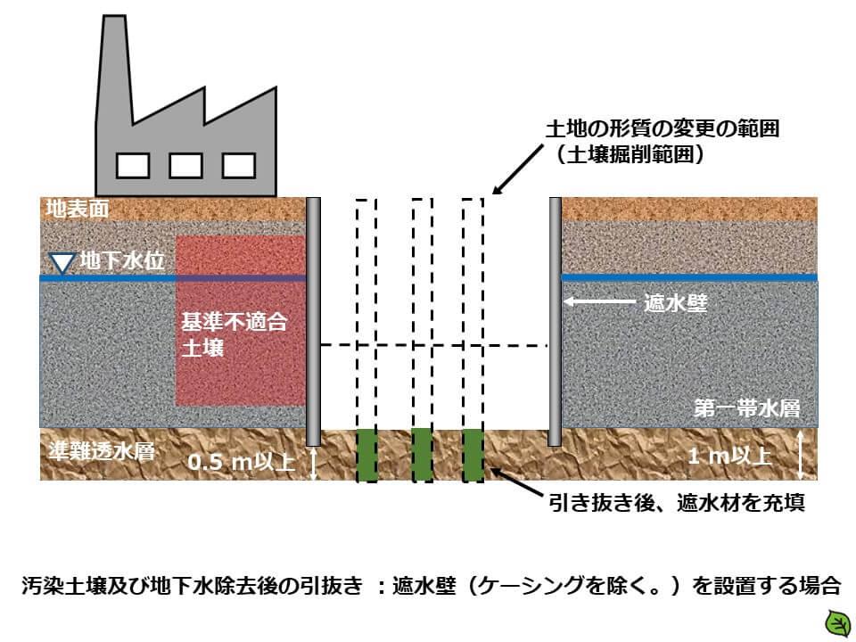 汚染土壌及び地下水除去後の引抜き :遮水壁(ケーシングを除く。)を設置する場合