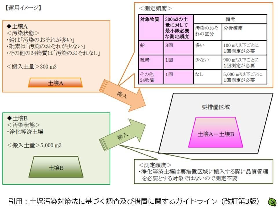 要措置区域内への搬入土壌の品質管理方法の運用イメージ